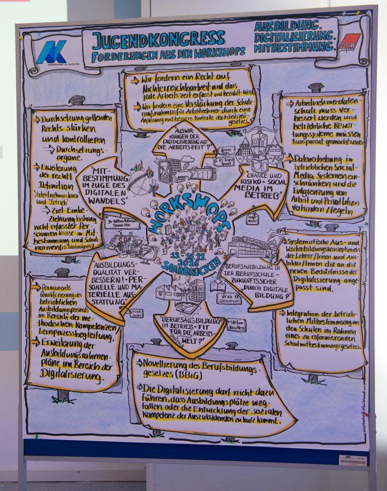 visualisieren lernen beispiele wandbild unterricht Heiko Maas Arbeitskammer Saar